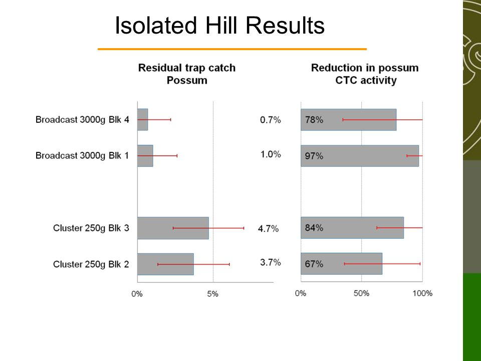 Isolated Hill Results
