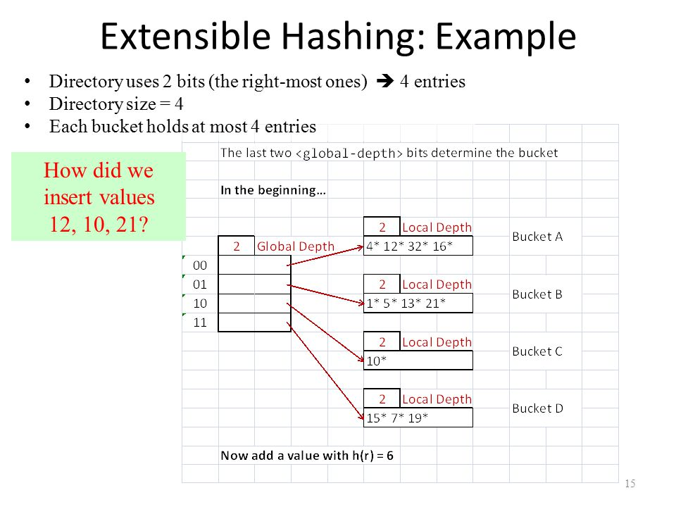 Extensible Hashing: Example 15 Directory uses 2 bits (the right-most ones)  4 entries Directory size = 4 Each bucket holds at most 4 entries How did
