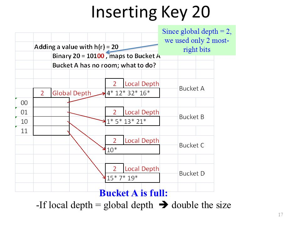 Inserting Key 20 17 Since global depth = 2, we used only 2 most- right bits Bucket A is full: -If local depth = global depth  double the size