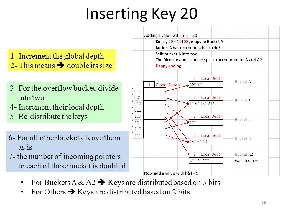 Inserting Key 20 1- Increment the global depth 2- This means  double its size 3- For the overflow bucket, divide into two 4- Increment their local depth 5- Re-distribute the keys 6- For all other buckets, leave them as is 7- the number of incoming pointers to each of these bucket is doubled For Buckets A & A2  Keys are distributed based on 3 bits For Others  Keys are distributed based on 2 bits 18