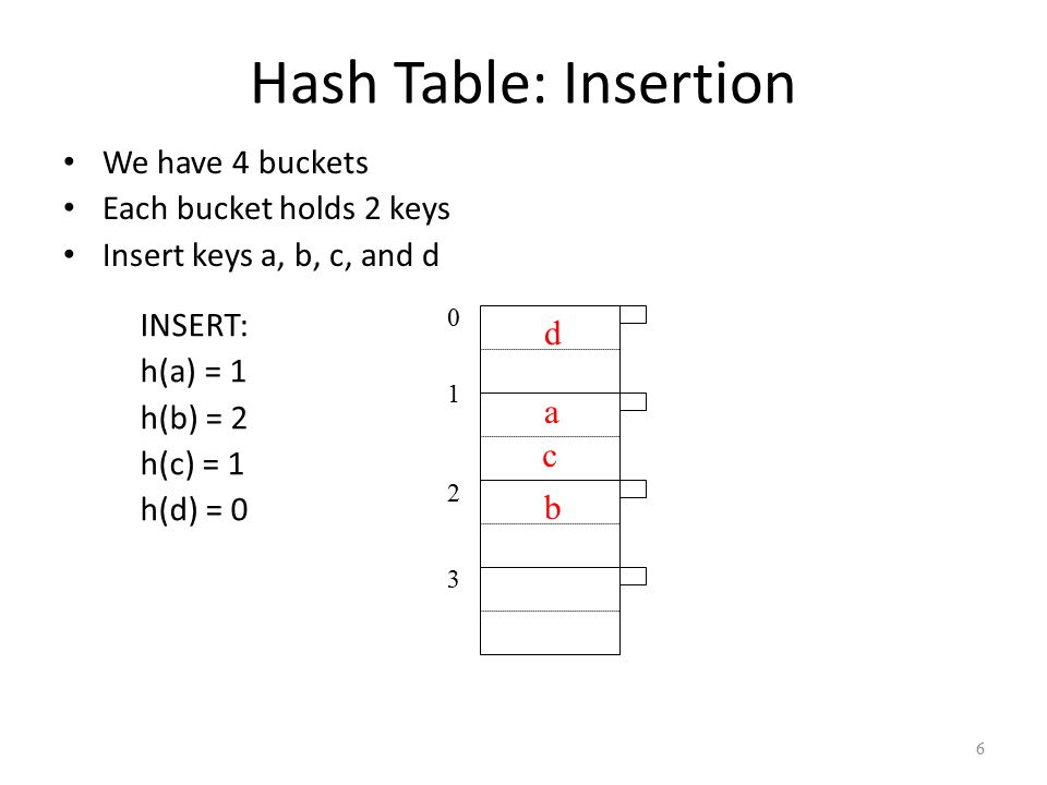 6 INSERT: h(a) = 1 h(b) = 2 h(c) = 1 h(d) = 0 01230123 d a c b Hash Table: Insertion We have 4 buckets Each bucket holds 2 keys Insert keys a, b, c, and d