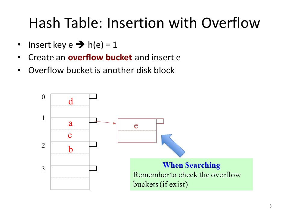 8 01230123 d a c b Hash Table: Insertion with Overflow Insert key e  h(e) = 1 Create an overflow bucket and insert e Overflow bucket is another disk