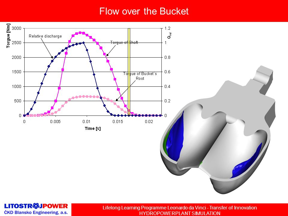 Lifelong Learning Programme Leonardo da Vinci - Transfer of Innovation HYDROPOWERPLANT SIMULATION Flow over the Bucket