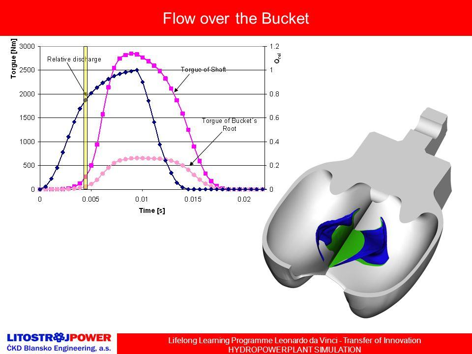 Lifelong Learning Programme Leonardo da Vinci - Transfer of Innovation HYDROPOWERPLANT SIMULATION Flow over the Bucket