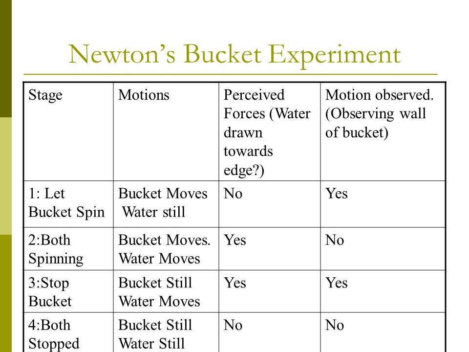 Newton's Bucket Experiment StageMotionsPerceived Forces (Water drawn towards edge?) Motion observed. (Observing wall of bucket) 1: Let Bucket Spin Buc