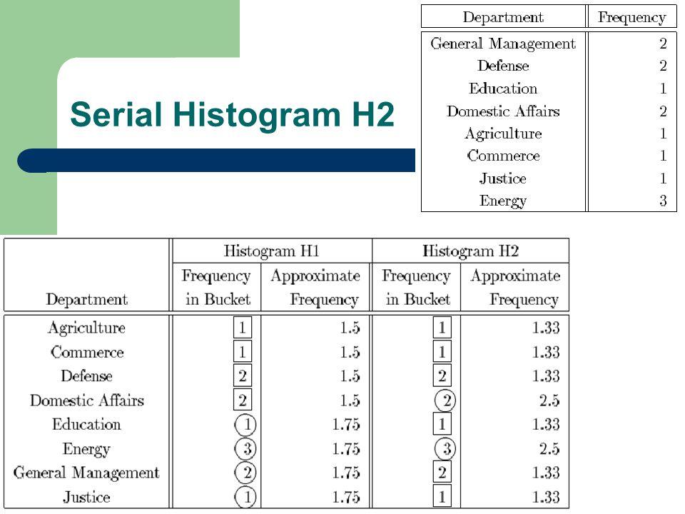 14 Serial Histogram H2