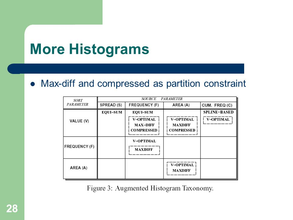 28 More Histograms Max-diff and compressed as partition constraint