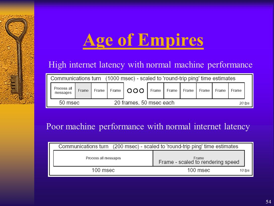54 Age of Empires High internet latency with normal machine performance Poor machine performance with normal internet latency