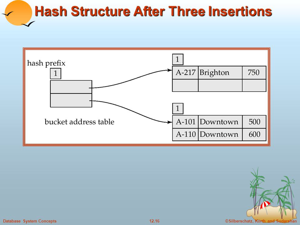 ©Silberschatz, Korth and Sudarshan12.16Database System Concepts Hash Structure After Three Insertions