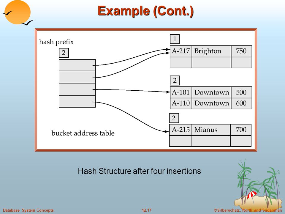 ©Silberschatz, Korth and Sudarshan12.17Database System Concepts Example (Cont.) Hash Structure after four insertions