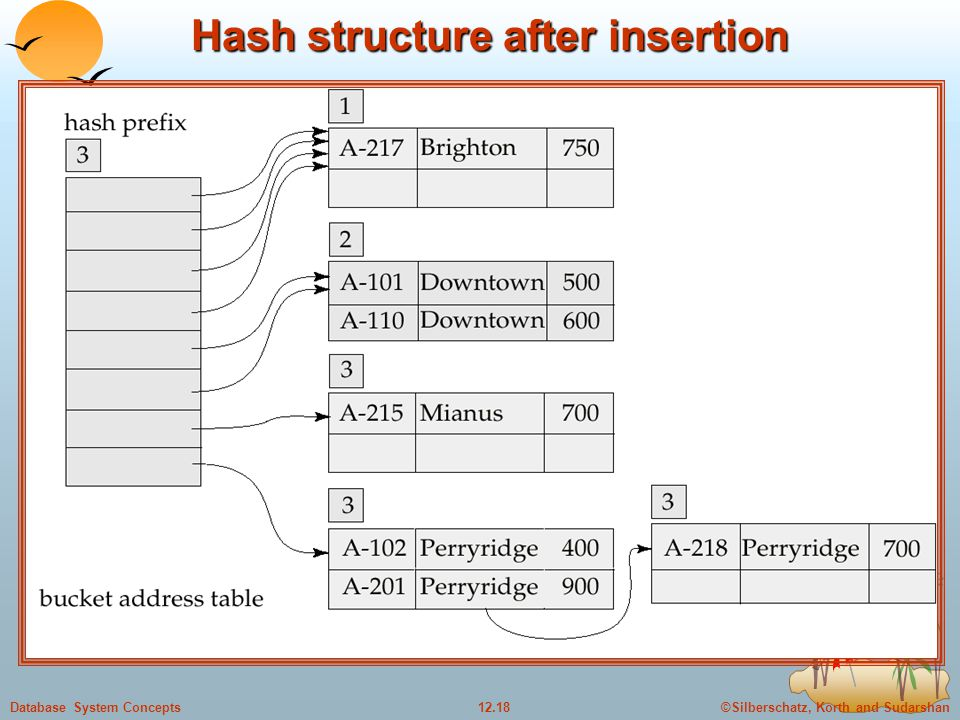 ©Silberschatz, Korth and Sudarshan12.18Database System Concepts Hash structure after insertion