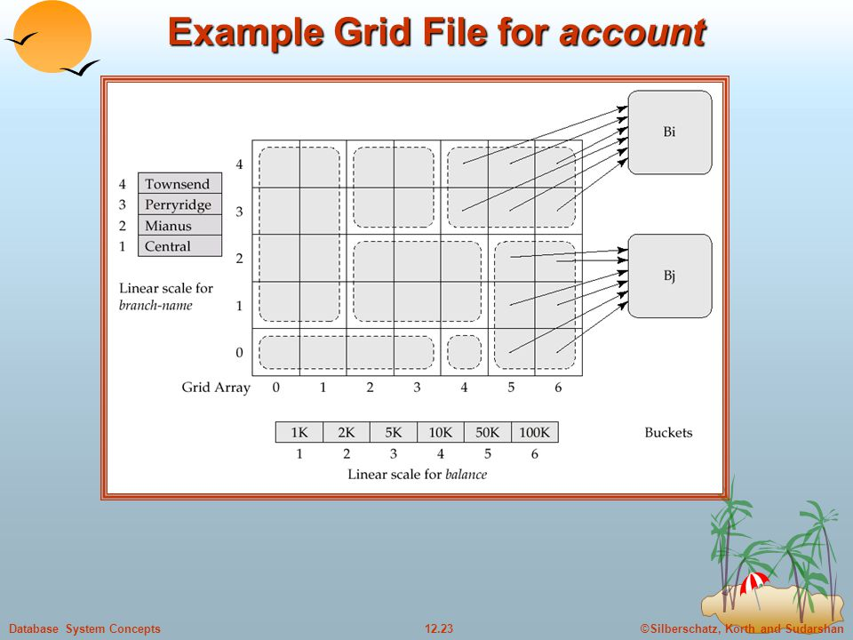 ©Silberschatz, Korth and Sudarshan12.23Database System Concepts Example Grid File for account