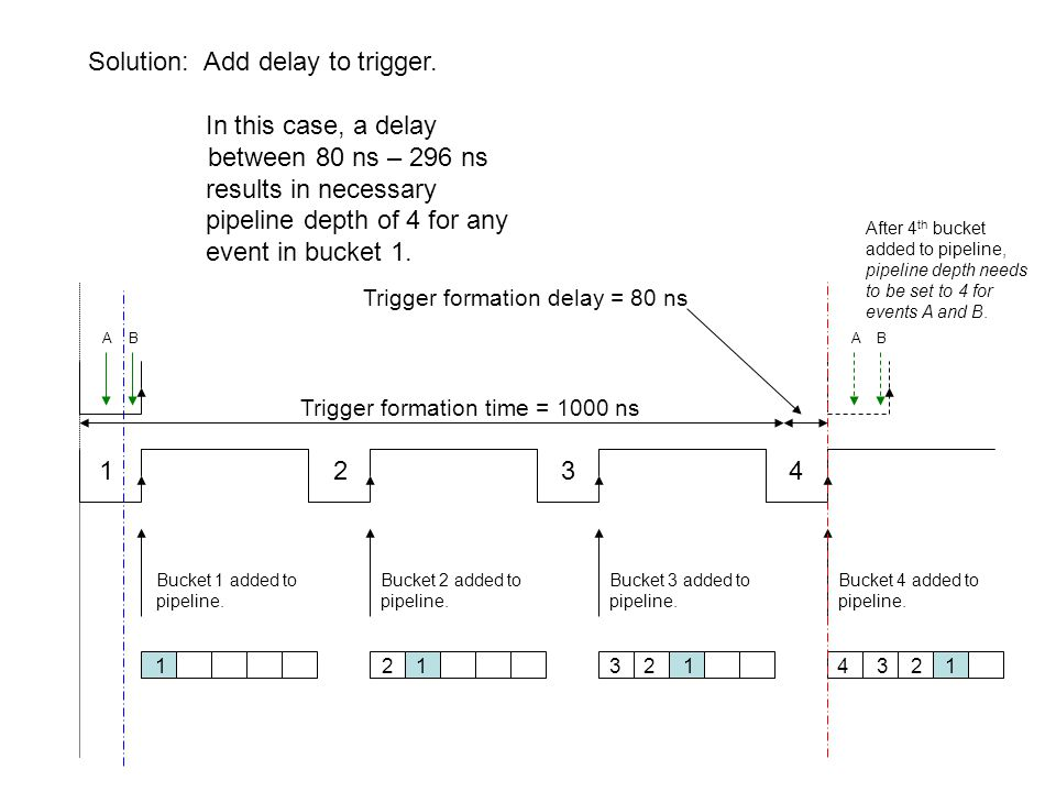 1 2 3 4 1 2 1 3 2 1 4 3 2 1 After 4 th bucket added to pipeline, pipeline depth needs to be set to 4 for events A and B.