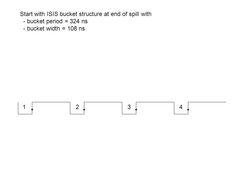 1 2 3 4 Start with ISIS bucket structure at end of spill with - bucket period = 324 ns - bucket width = 108 ns