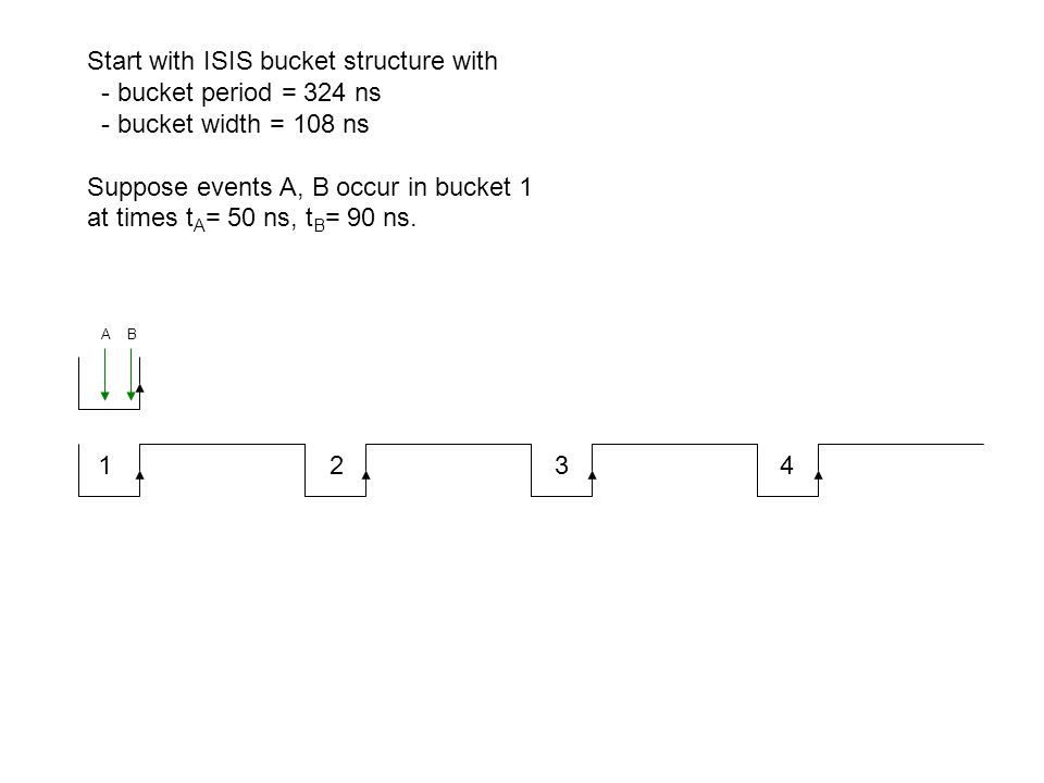 1 2 3 4 A B Start with ISIS bucket structure with - bucket period = 324 ns - bucket width = 108 ns Suppose events A, B occur in bucket 1 at times t A = 50 ns, t B = 90 ns.