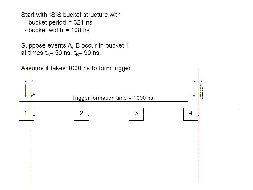 1 2 3 4 A B Trigger formation time = 1000 ns Start with ISIS bucket structure with - bucket period = 324 ns - bucket width = 108 ns Suppose events A, B occur in bucket 1 at times t A = 50 ns, t B = 90 ns.