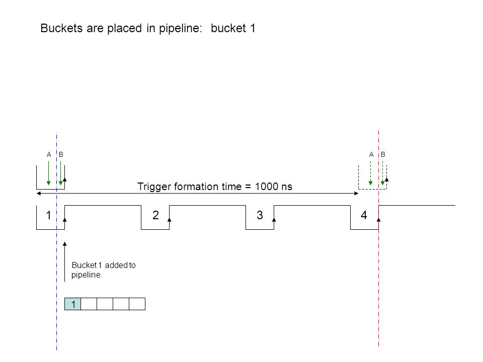 1 2 3 4 Trigger formation time = 1000 ns Buckets are placed in pipeline: bucket 1 Bucket 1 added to pipeline. 1 A B