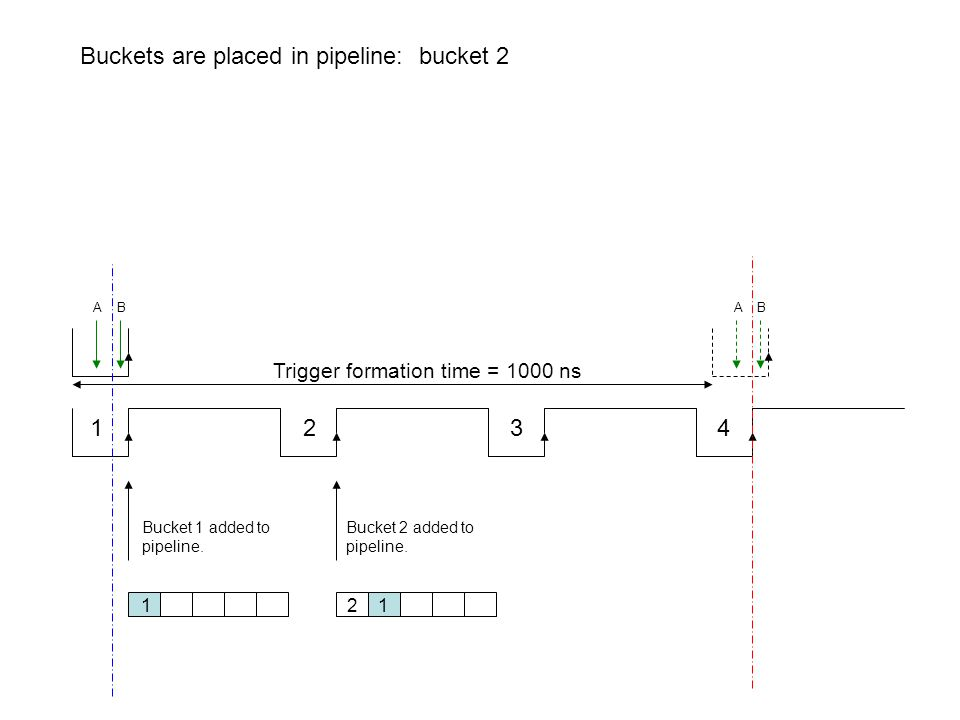 1 2 3 4 Trigger formation time = 1000 ns Buckets are placed in pipeline: bucket 2 Bucket 1 added to pipeline. Bucket 2 added to pipeline. 1 2 1 A B