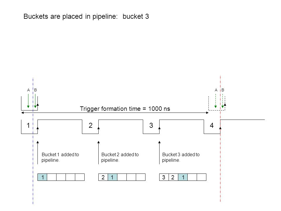 1 2 3 4 Trigger formation time = 1000 ns Buckets are placed in pipeline: bucket 3 Bucket 1 added to pipeline. Bucket 2 added to pipeline. Bucket 3 add