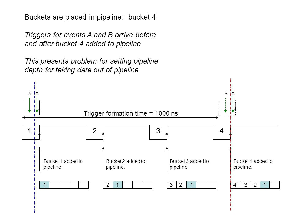 1 2 3 4 Trigger formation time = 1000 ns Buckets are placed in pipeline: bucket 4 Triggers for events A and B arrive before and after bucket 4 added to pipeline.