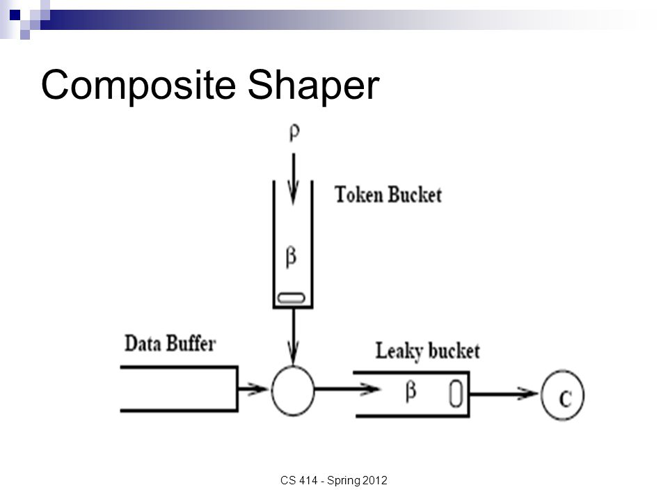 Composite Shaper CS 414 - Spring 2012