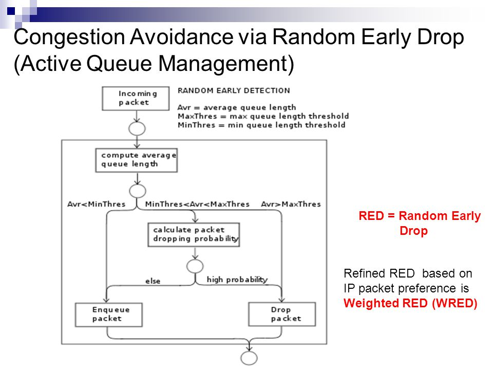 Congestion Avoidance via Random Early Drop (Active Queue Management) RED = Random Early Drop Refined RED based on IP packet preference is Weighted RED (WRED)
