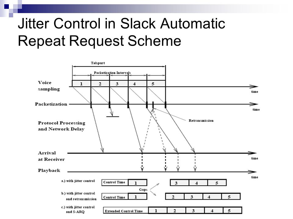 Jitter Control in Slack Automatic Repeat Request Scheme CS 414 - Spring 2012