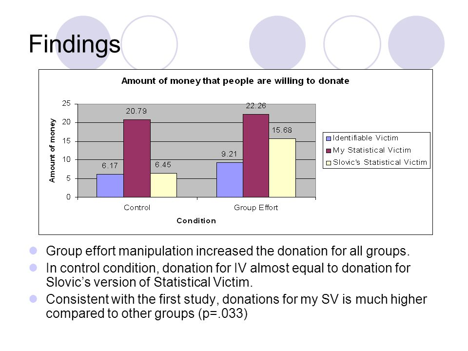 Findings Group effort manipulation increased the donation for all groups.