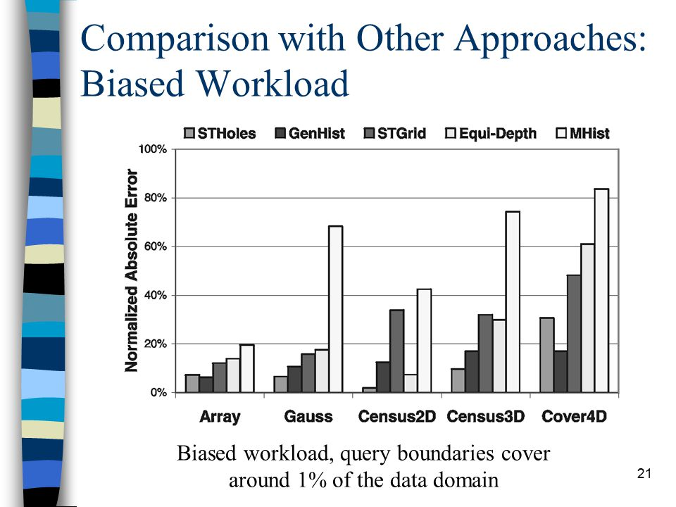 21 Comparison with Other Approaches: Biased Workload Biased workload, query boundaries cover around 1% of the data domain