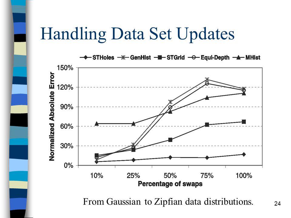 24 Handling Data Set Updates From Gaussian to Zipfian data distributions.