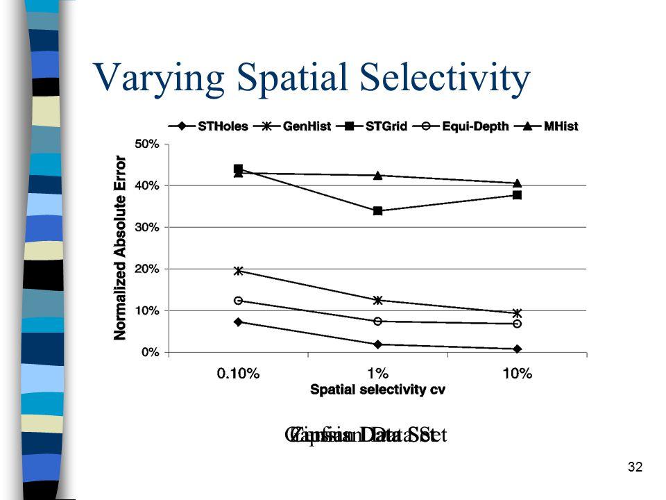 32 Varying Spatial Selectivity Gaussian Data Set Zipfian Data Set Census Data Set