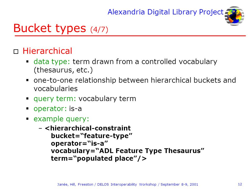 Alexandria Digital Library Project 12 Janée, Hill, Freeston / DELOS Interoperability Workshop / September 8-9, 2001 Bucket types (4/7) o Hierarchical