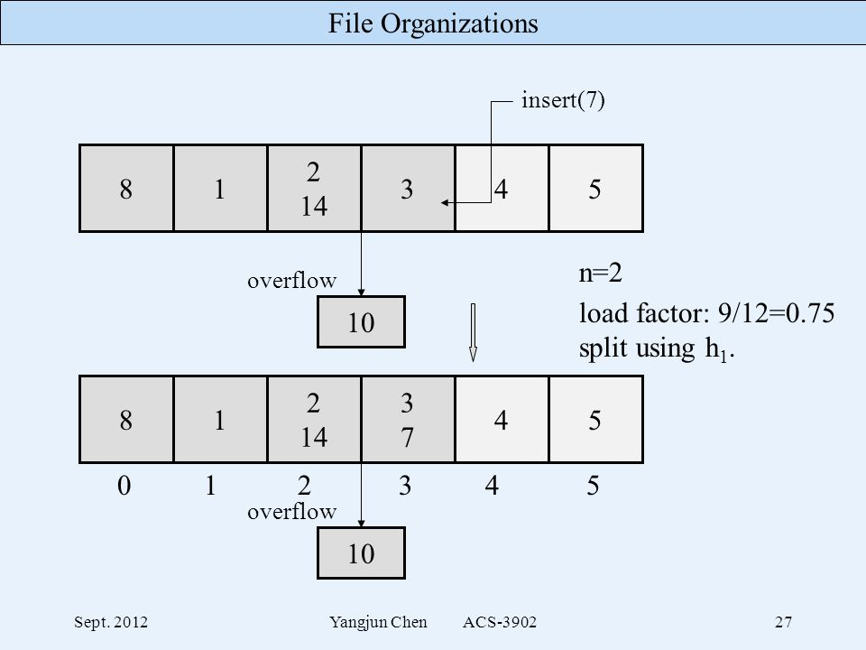 File Organizations Sept. 2012Yangjun Chen ACS-390227 n=2 load factor: 9/12=0.75 split using h 1.