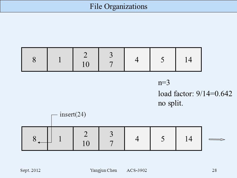 File Organizations Sept. 2012Yangjun Chen ACS-390228 n=3 load factor: 9/14=0.642 no split.