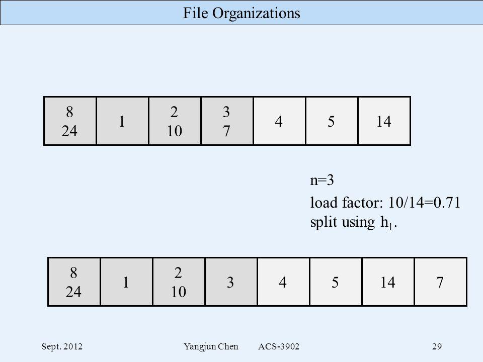 File Organizations Sept. 2012Yangjun Chen ACS-390229 n=3 load factor: 10/14=0.71 split using h 1.