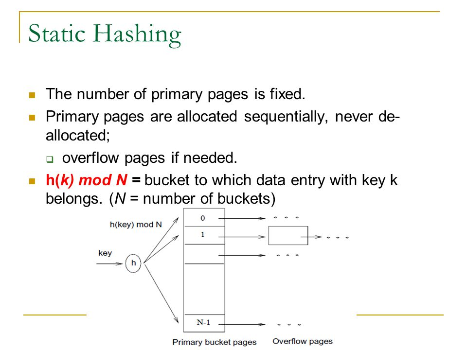 Static Hashing The number of primary pages is fixed.
