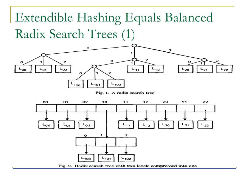 Extendible Hashing Equals Balanced Radix Search Trees (1)