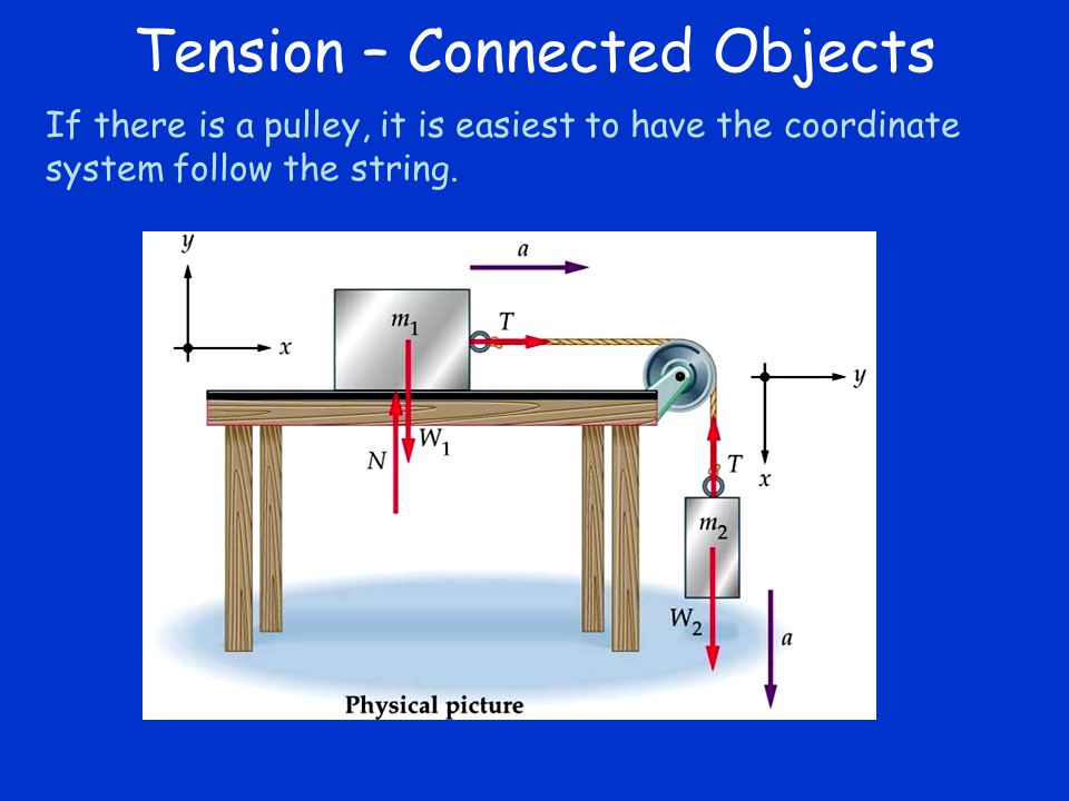 If there is a pulley, it is easiest to have the coordinate system follow the string. Tension – Connected Objects