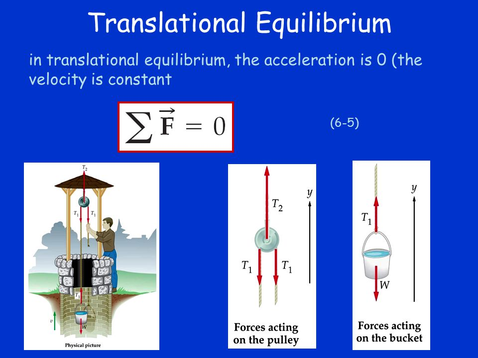 in translational equilibrium, the acceleration is 0 (the velocity is constant (6-5) Translational Equilibrium
