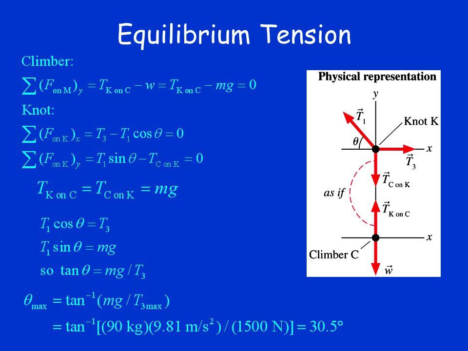 Equilibrium Tension