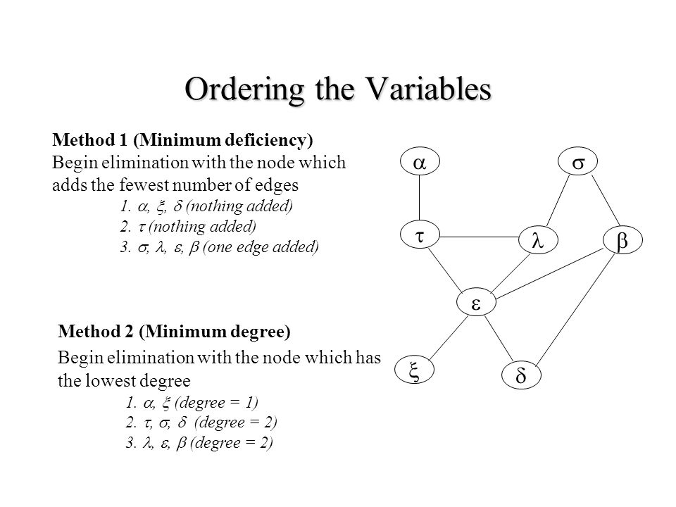 Ordering the Variables        Method 1 (Minimum deficiency) Begin elimination with the node which adds the fewest number of edges 1.