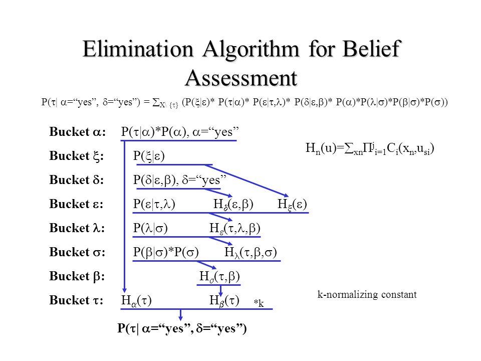 Elimination Algorithm for Belief Assessment Bucket  : Bucket  : Bucket  : Bucket  : Bucket  : Bucket : Bucket  : Bucket  : P(  |  ) P(  |  )*P(  ),  = yes P(  | , ) P(  | ,  ),  = yes P(  |  = yes ,  = yes ) =  X\ {  } (P(  |  )* P(  |  )* P(  | , )* P(  | ,  )* P(  )*P( |  )*P(  |  )*P(  )) P( |  ) P(  |  )*P(  ) H()H() H()H() H(,)H(,) H  ( ,,  ) H ( , ,  ) H()H() H(,)H(,) P(  |  = yes ,  = yes ) H n (u)=  xn П j i=1 C i (x n,u si ) *k k-normalizing constant