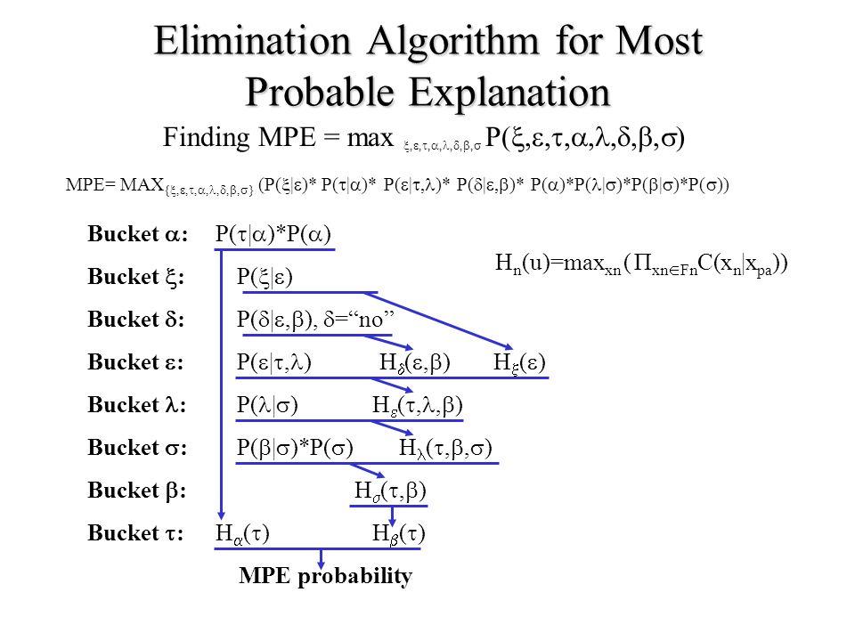Elimination Algorithm for Most Probable Explanation Bucket  : Bucket  : Bucket  : Bucket  : Bucket  : Bucket : Bucket  : Bucket  : P(  |  ) P(  |  )*P(  ) P(  | , ) P(  | ,  ),  = no MPE= MAX { , , , ,, , ,  } (P(  |  )* P(  |  )* P(  | , )* P(  | ,  )* P(  )*P( |  )*P(  |  )*P(  )) P( |  ) P(  |  )*P(  ) H()H() H()H() H(,)H(,) H  ( ,,  ) H ( , ,  ) H()H() H(,)H(,) MPE probability Finding MPE = max , , , ,, , ,  P( , , , ,, , ,  ) H n (u)=max xn ( П xn  Fn C(x n |x pa ))