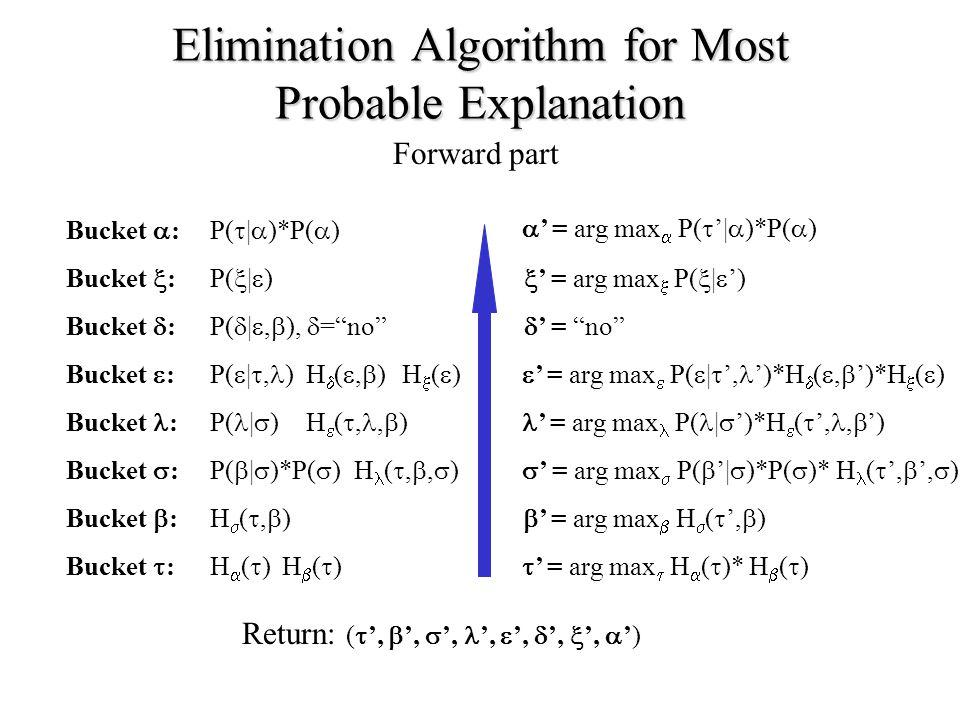 Elimination Algorithm for Most Probable Explanation Bucket  : Bucket  : Bucket  : Bucket  : Bucket  : Bucket : Bucket  : Bucket  : P(  |  ) P(  |  )*P(  ) P(  | , ) P(  | ,  ),  = no P( |  ) P(  |  )*P(  ) H()H() H()H() H(,)H(,) H  ( ,,  ) H ( , ,  ) H()H() H(,)H(,) Forward part  ' = arg max  H  (  )* H  (  )  ' = arg max  H  (  ',  )  ' = arg max  P(  '|  )*P(  )* H (  ',  ',  ) ' = arg max P( |  ')*H  (  ',,  ')  ' = arg max  P(  |  ', ')*H  ( ,  ')*H  (  )  ' = no  ' = arg max  P(  |  ')  ' = arg max  P(  '|  )*P(  ) Return: (  ',  ',  ', ',  ',  ',  ',  ')