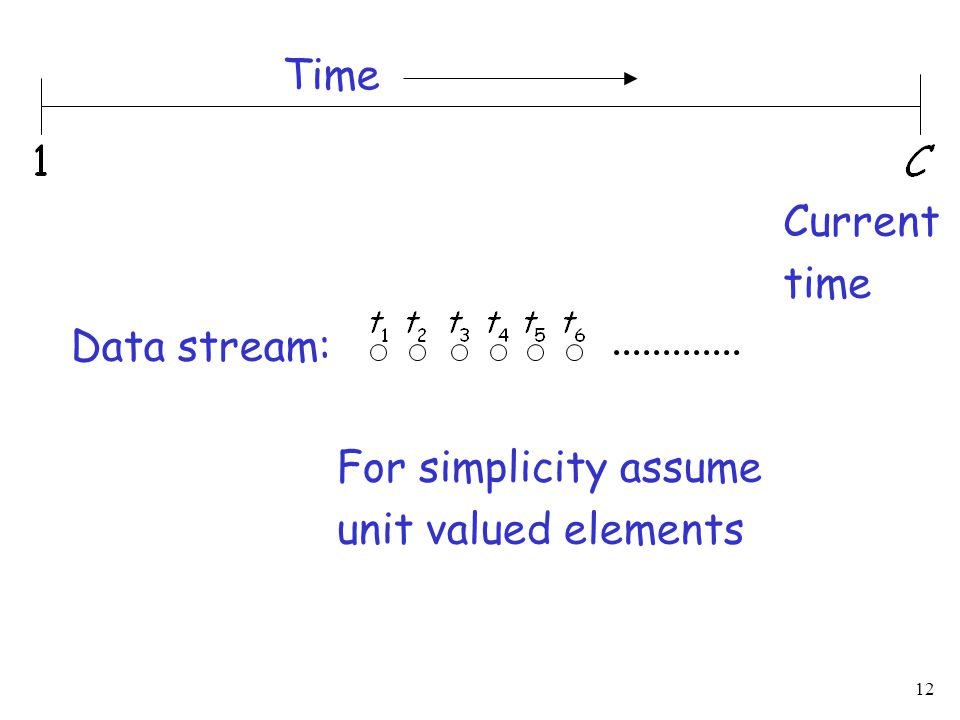 12 Current time Time Data stream: For simplicity assume unit valued elements