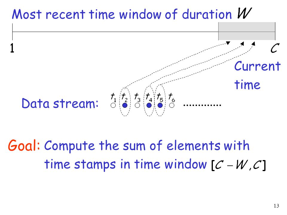 13 Current time Most recent time window of duration Data stream: Compute the sum of elements with time stamps in time window Goal: