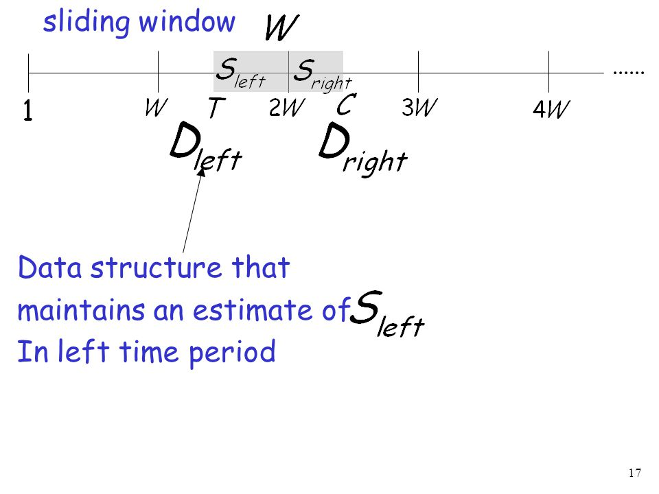 17 sliding window Data structure that maintains an estimate of In left time period