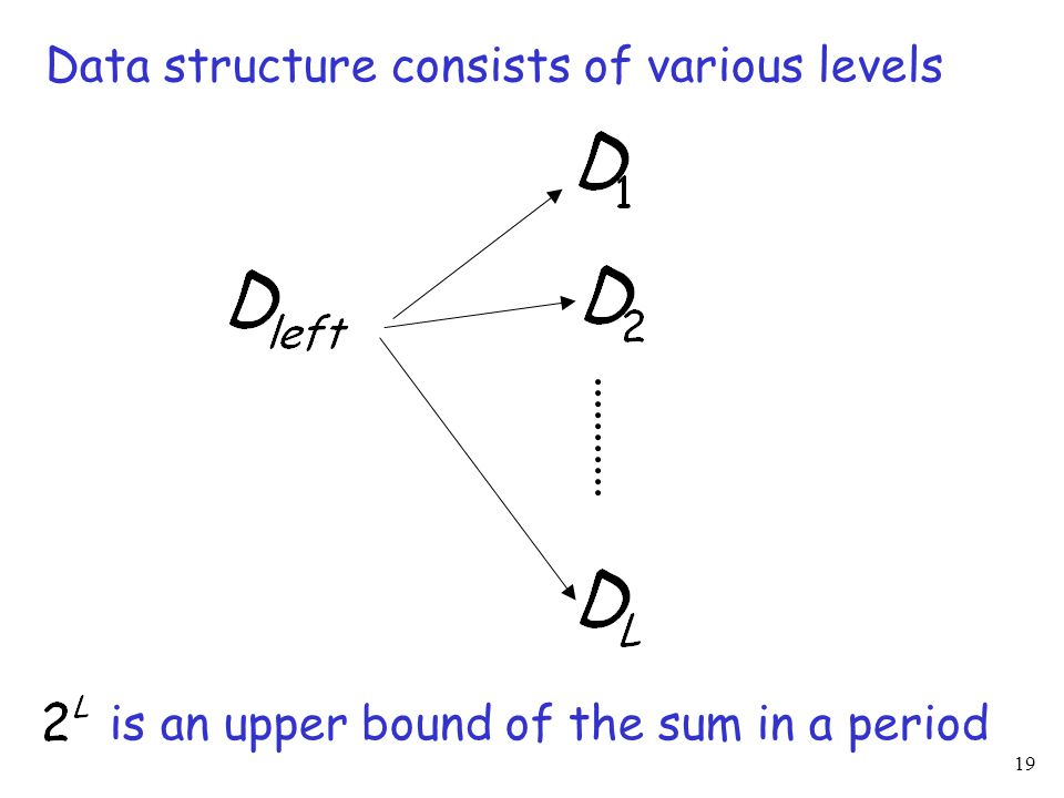 19 Data structure consists of various levels is an upper bound of the sum in a period