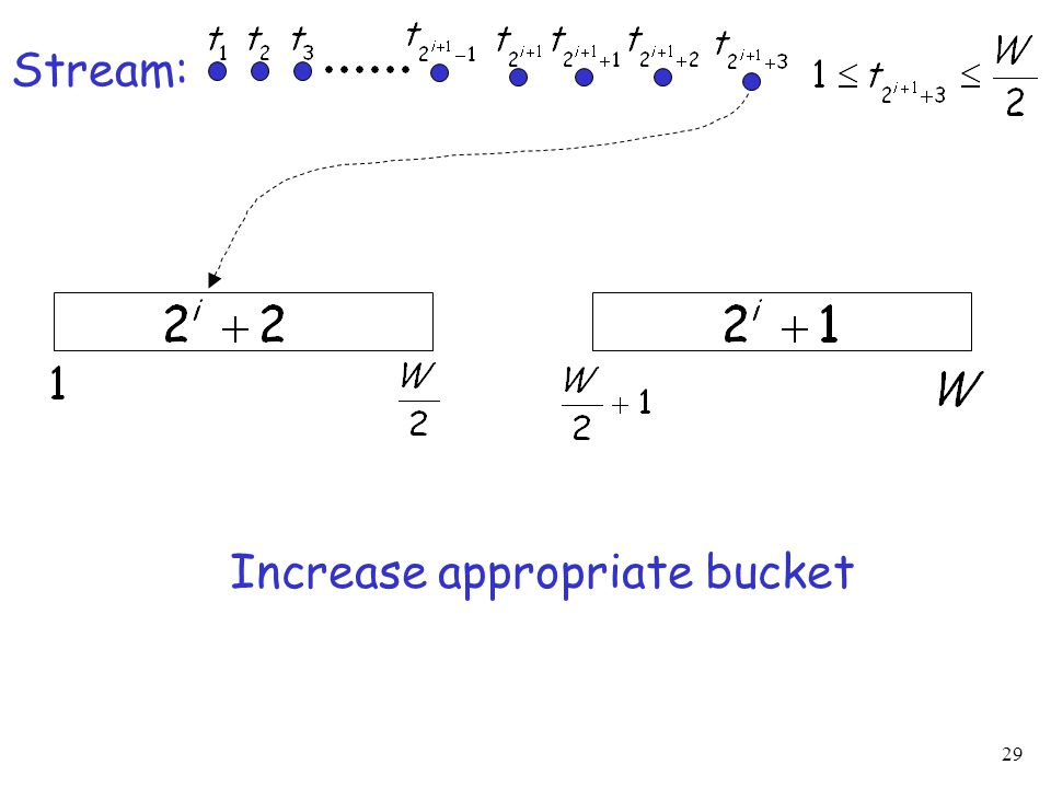 29 Stream: Increase appropriate bucket