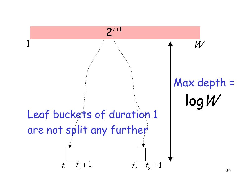 36 Leaf buckets of duration 1 are not split any further Max depth =